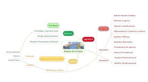 Mind Map: Poderes de La Unión