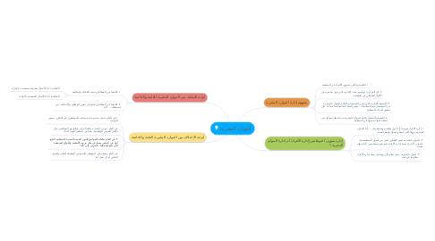 Mind Map: الموارد البشرية
