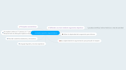 Mind Map: Los textos expositivo-argumentativos
