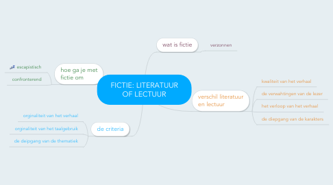 Mind Map: FICTIE: LITERATUUR OF LECTUUR