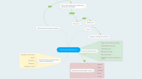 Mind Map: Centro de Distribucion