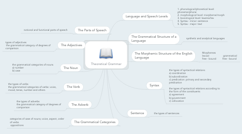 Mind Map: Theoretical Grammar