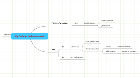 Mind Map: My Galleries (to be discussed)