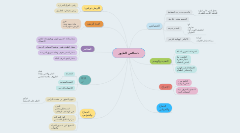 Mind Map: خصائص الطيور