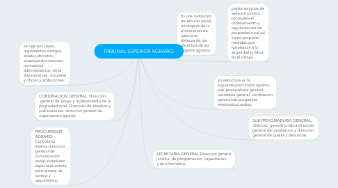 Mind Map: TRIBUNAL SUPERIOR AGRARIO.