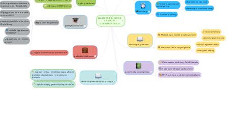 Mind Map: ZALICZYĆ DRUGI ROK STUDIÓW DOKTORANCKICH