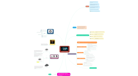 Mind Map: HACKING ETICO