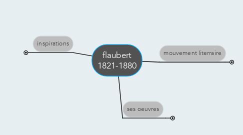 Mind Map: flaubert 1821-1880