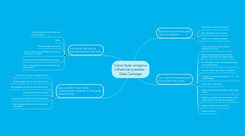 Mind Map: Como fazer amigos e influenciar pessoas - Dale Carnegie