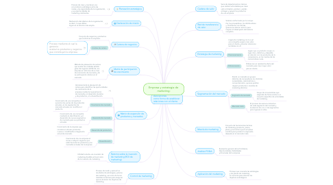 Mind Map: Empresa y estrategia de  marketing: