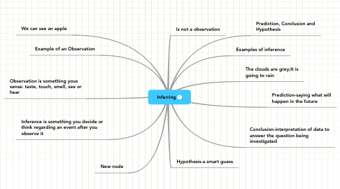 Mind Map: Inferring
