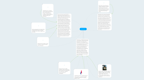 Mind Map: Nationalism