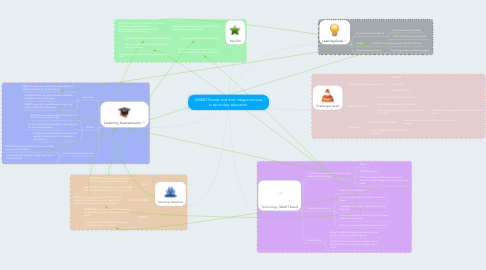 Mind Map: SMART Boards and their integration/use in secondary education.