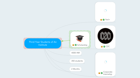 Mind Map: Third Year Students of An Institute