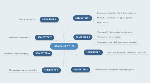 Mind Map: RENCANA STUDI