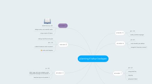 Mind Map: planning 4 tahun kedepan