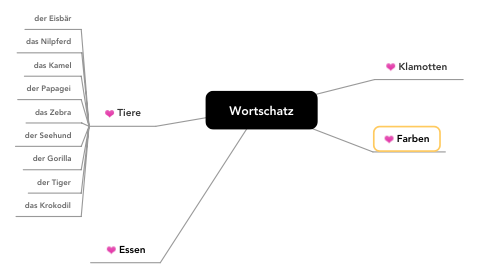 Mind Map: Wortschatz