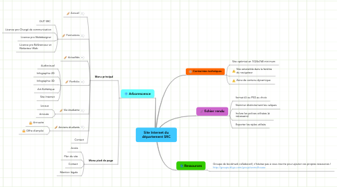 Mind Map: Site Internet du département SRC