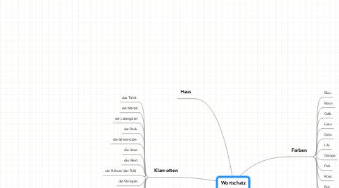 Mind Map: Wortschatz