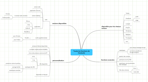 Mind Map: Toutes les fonctions de Hootsuite