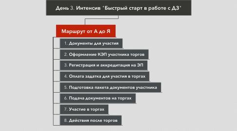 """Mind Map: День 3. Интенсив """"Быстрый старт в работе с ДЗ"""""""