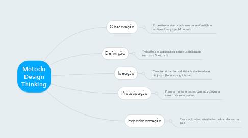Mind Map: Chegada da Família real de Portugal no Brasil