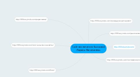Mind Map: Сайт воспитателя Бычковой Ларисы Васильевны.
