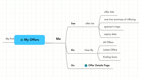 Mind Map: My Offers