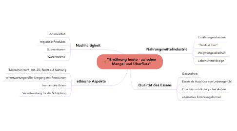 Mind Map: ''Ernährung heute - zwischen Mangel und Überfluss''