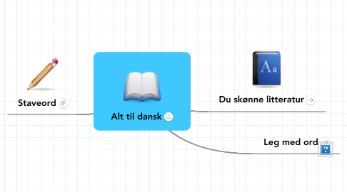 Mind Map: Alt til dansk
