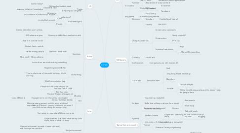 Mind Map: CE Talk