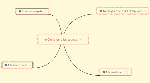 Mind Map: On va faire les courses!