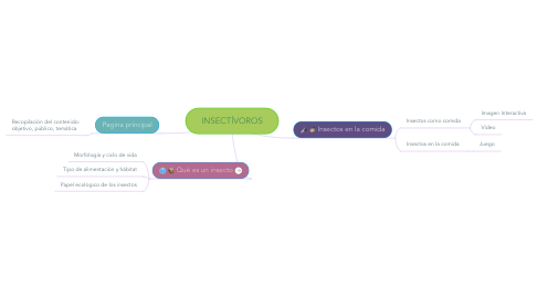 Mind Map: INSECTÍVOROS