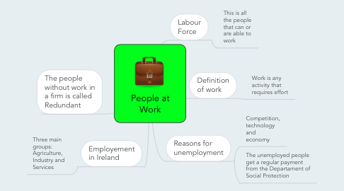 Mind Map: People at Work
