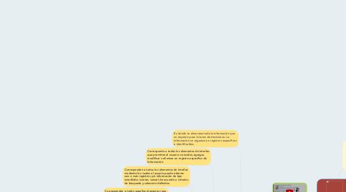 Mind Map: sistemas de informacion