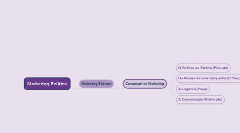 Mind Map: Marketing Político