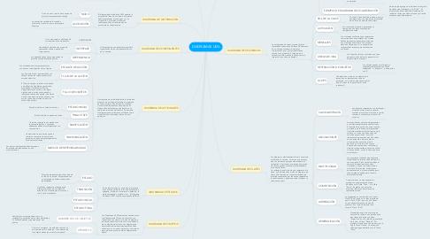 Mind Map: DIAGRAMAS UML
