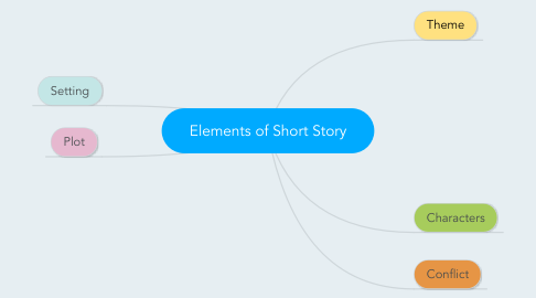 Mind Map: Elements of Short Story