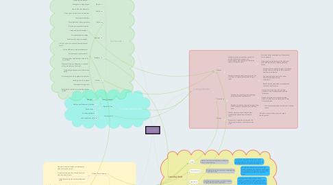 Mind Map: Kahoot!