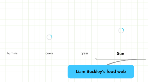 Mind Map: Liam Buckley's food web