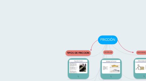 Mind Map: FRICCIÓN