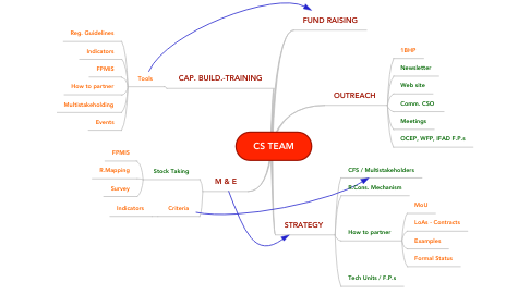 Mind Map: CS TEAM