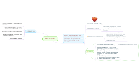 Mind Map: ERGONOMIA