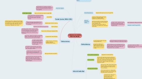 Mind Map: CHEGADA DA FAMÍLIA REAL NO BRASIL