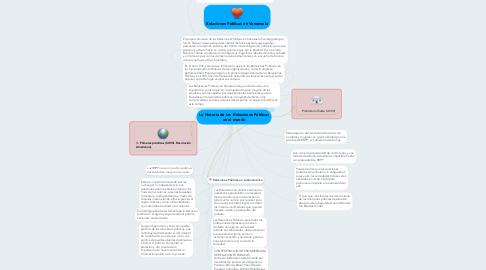Mind Map: La Historia de las  Relaciones Públicas en el mundo