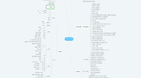 Mind Map: 现象学语文