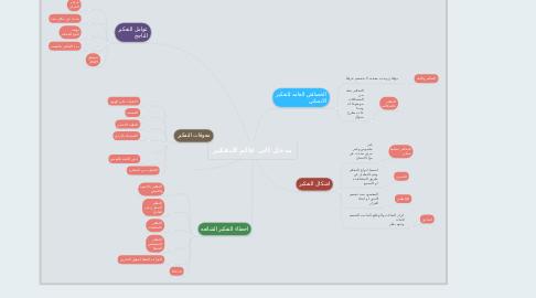 Mind Map: مدخل الى عالم التفكير