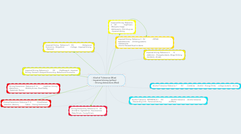 Mind Map: - Alcohol Tolerance (Blue)         - Impaired driving (yellow)         - Driving distractions (Red)