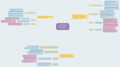 Mind Map: Pre-Assessment for Differentiation: Objects in the Sky and Patterns