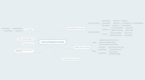 Mind Map: Theories and Perspectives of Learning